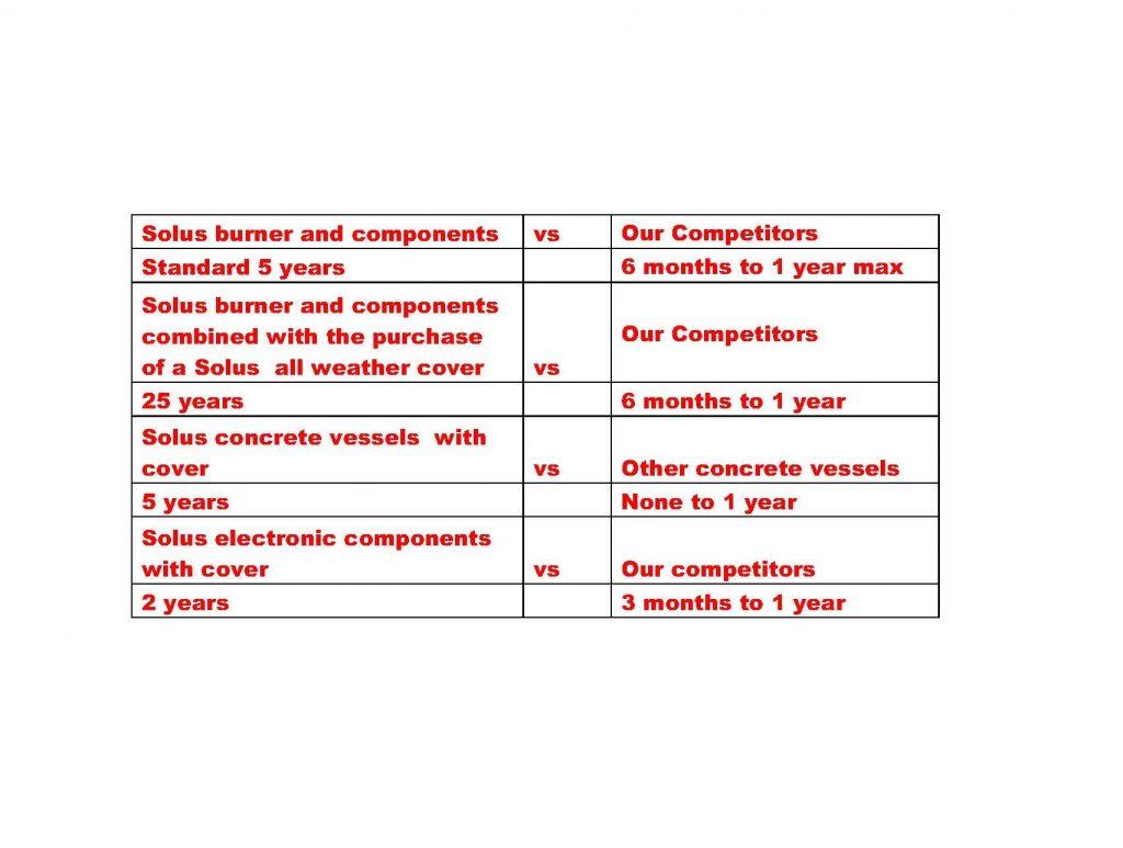 Firepit warranty comparison